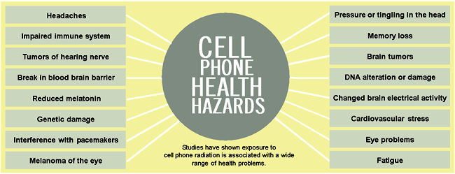 does cellphone use cause cancer essay Could your phone harm your health  phone could cause cancer or harm you in any other way mobile phones have only been in widespread use for the past 15.